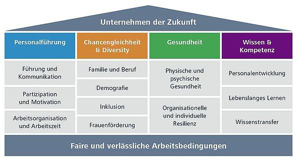 Themengebiete Förderprogramm Personalumfeld