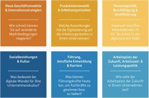 Themenfelder digitale Förderung